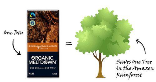 Organic meltdown