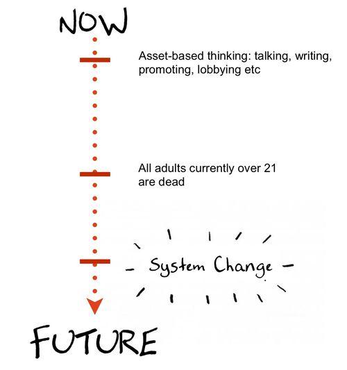 System change diagram